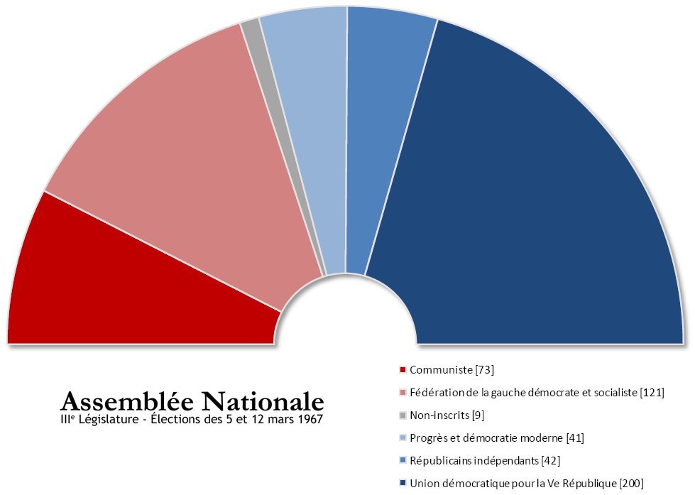 Elections législatives depuis 1958