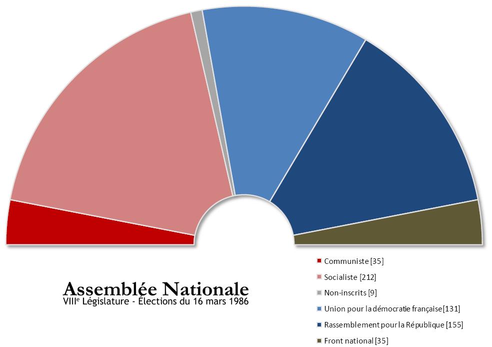 Legislatives 86